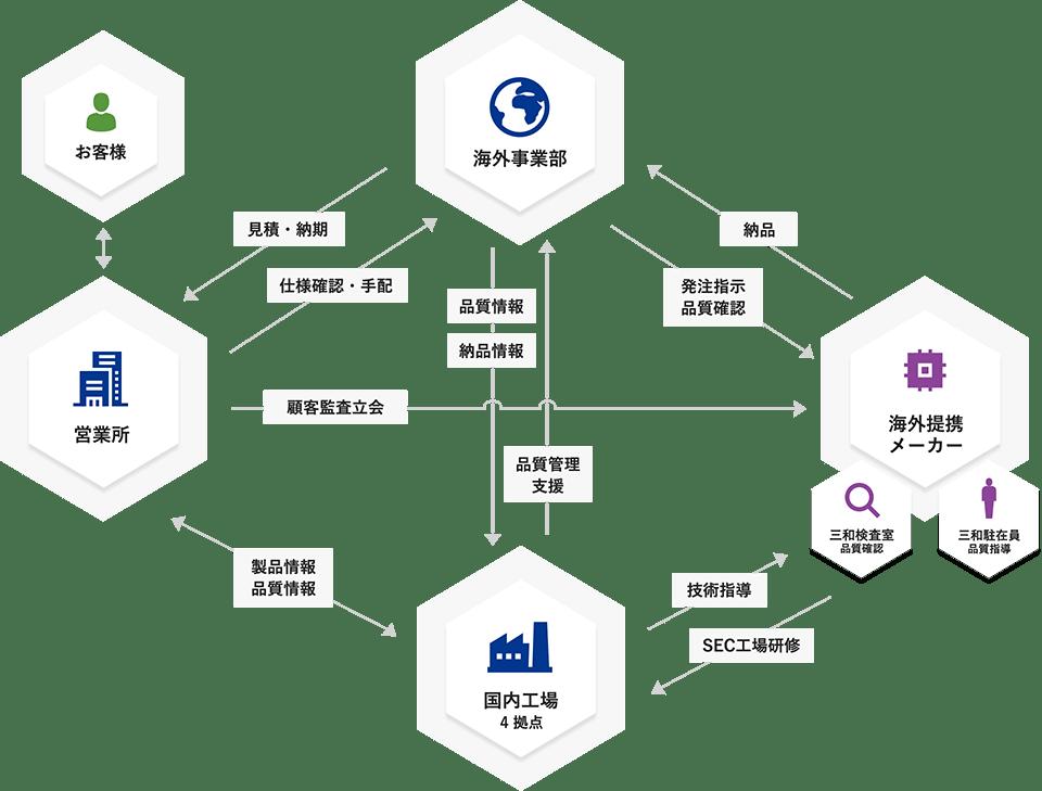 海外事業部の体制